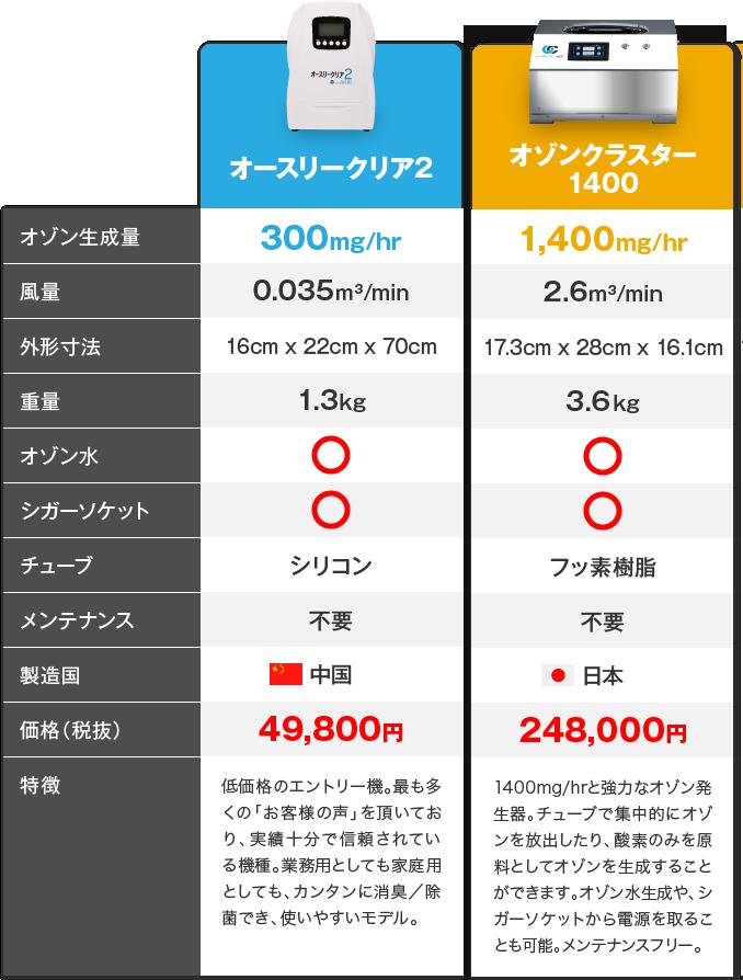 オゾン発生器の比較