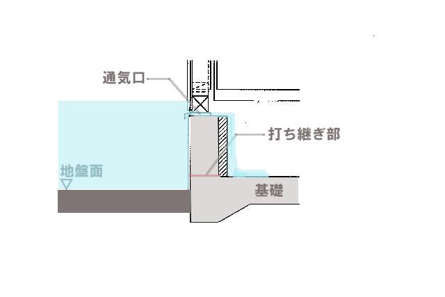 床下浸水の浸水経路1