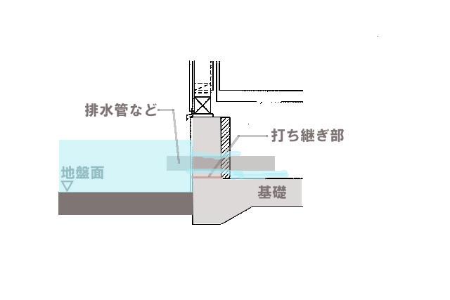 各種配管の基礎貫通部からの水侵入