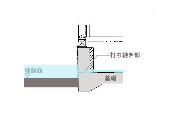 基礎打ち継ぎ部からの水侵入(施工不良)