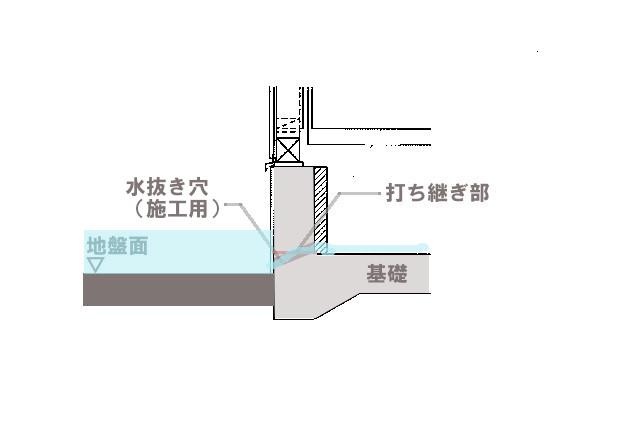 施工時用の床下水抜き穴の対処不良(穴の塞ぎ忘れなど)